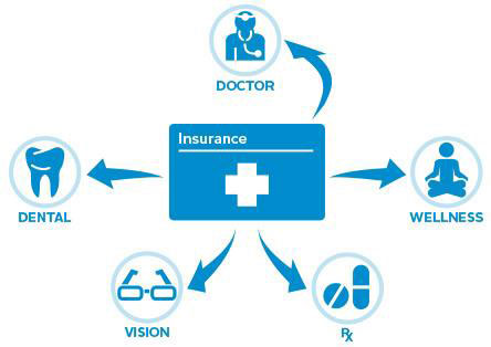The Value of Dental and Vision Health Insurances